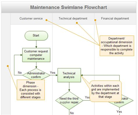swimlane flowchart flow chart visual management