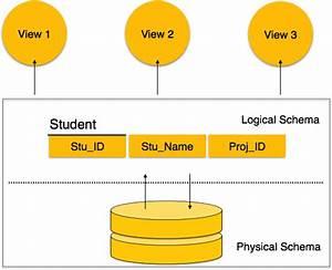 Dbms - Data Schemas