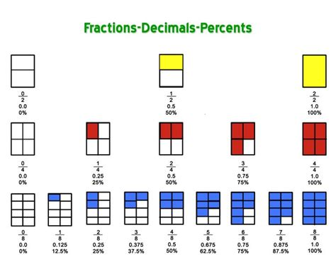 fraction  decimal chart printable audiovisual