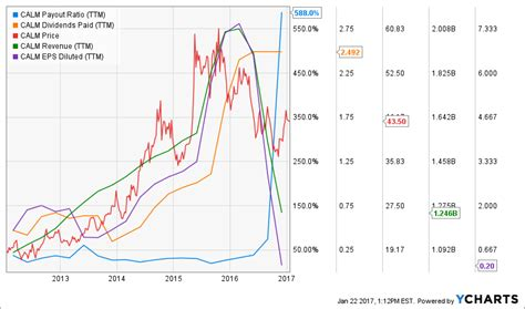 My Favorite Dividend Stocks Yielding Over 5% | Seeking Alpha