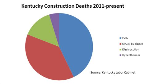 Kentucky Labor Cabinet Osha by Warmer Weather Means Increase In Workplace Injuries