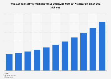 wireless connectivity market revenue worldwide