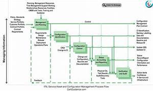 magnificent process flow control elaboration electrical With itil configuration management process document