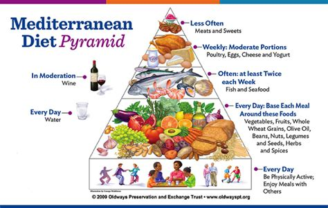 Why Is The Mediterranean Diet So Special?  Healthy Unh