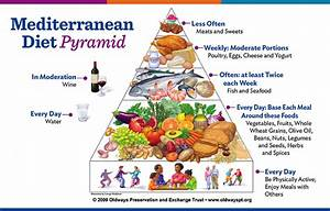Mediterranean Diet Pyramid Chart Why Is The Mediterranean Diet So Special Healthy Unh