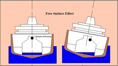 Ship Stability by Ship Stability