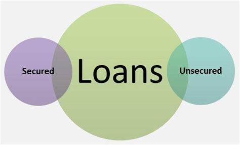 What Are Secured And Unsecured Loans, Which Is Better