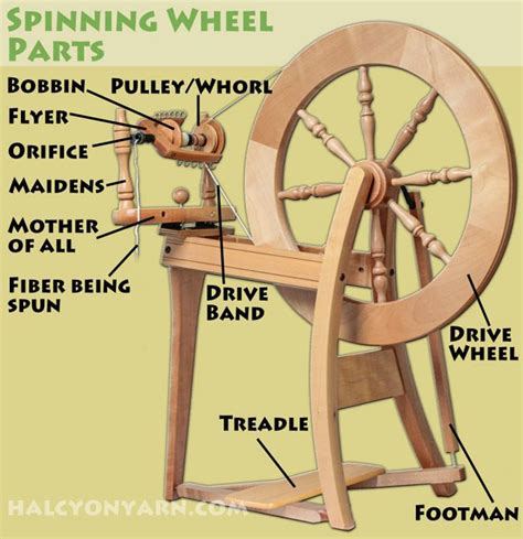 Spinning Wheel Parts Diagram Overview Weaving Knitting