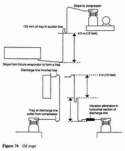 Refrigerator Pipework And Oil Traps