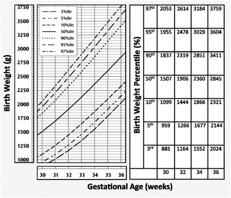 Misclassification Of Newborns Due To Systematic Error In