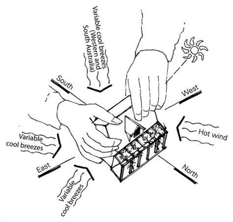 orientation hands  positioning  model house