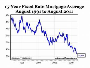 Carpe Diem Mortgage Rates Fall To Record Low Levels