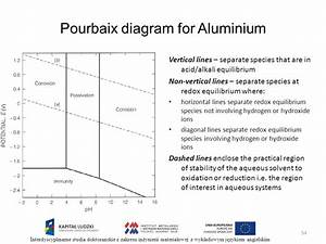 Pourbaix diagram limitations images how to guide and pourbaix diagram vertical lines gallery how to guide and ccuart Choice Image