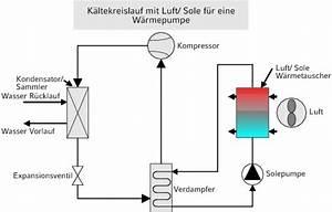 Luft Wärmetauscher Heizung : tab themen k lte grundlagen sekund re k ltekreisl ufe ~ Lizthompson.info Haus und Dekorationen