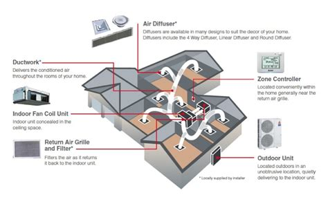 using your duct system as a whole house fan ducted air conditioning brisbane and systems wattec