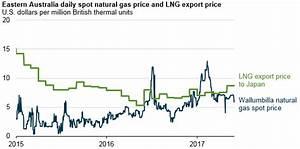 EIA thanks dog the US's gas market is not Australia's ...