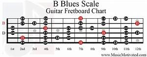 B Blues Scale Charts For Guitar And Bass