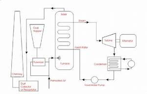 Block Diagram Of A Steam Power Plant