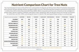 Nutrient Density Chart The Top 10 Nuts For Hormones And Weight Loss