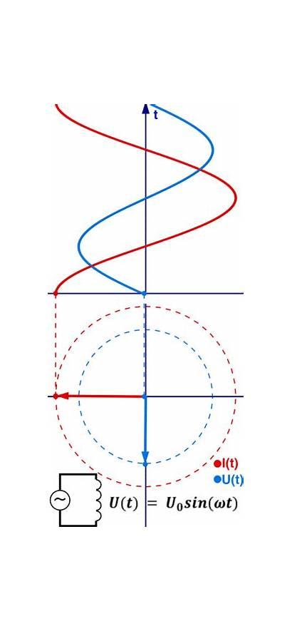 Phasor Diagrams Function Brilliant Trigonometric Math Wiki