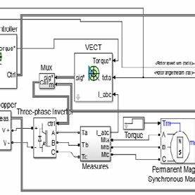 block diagram showing the drives operation for rotational With block diagram of cnc machine