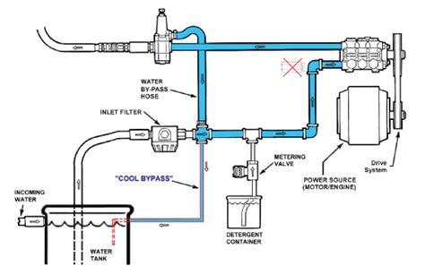 Generac Gas Pipe Sizing Buying Standby Backup