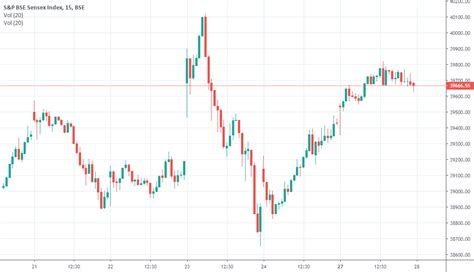 What are sensex and nifty: Sensex Live Chart for BSE:SENSEX by TradeNivesh — TradingView India