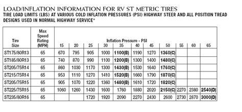 Boat Trailer Tire Pressure Calculator by Tire Question Keystone Rv Forums