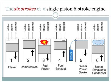 My Six Stroke Engine