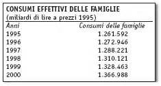 Prodotto Interno Netto by Lavoro Vivo E Pluslavoro In Italia Per Una Misurazione