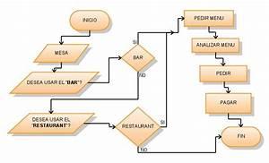 Reglas Para La Creacion De Diagramas De Flujo