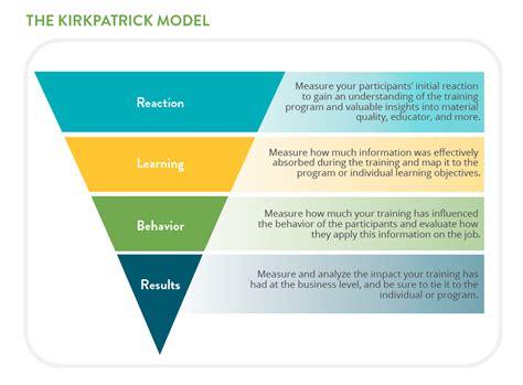kirkpatrick model   common