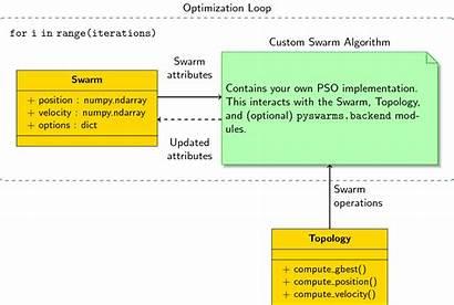 Optimization Loop Writing Own Swarm Class Readthedocs