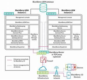Architecture  High Availability For Blackberry Uem