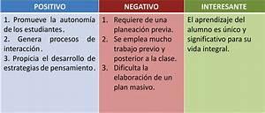 Positivo Negativo Interesante