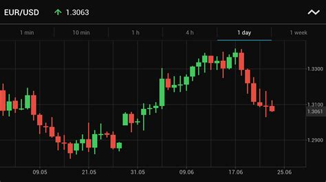 forex trading platforms practice trading 212 forex android apps on play