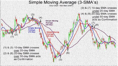 swing trading strategies 100 profitable swing trading moving average crossover