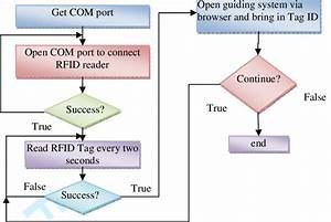 Program Flow Chart At The Client End In Order To Achieve