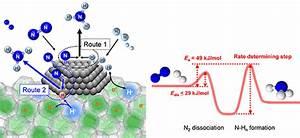 Pnnl  Shattering Bottlenecks In Ammonia Production
