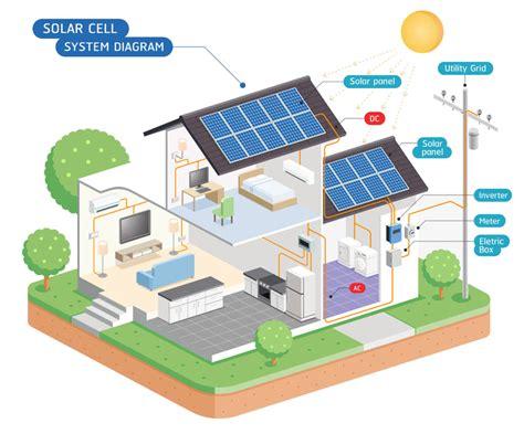 photovoltaik eigenverbrauch rechner photovoltaik rechner informationen kosten planung