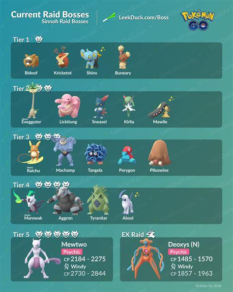Pokemon Go Raid Bosses All Current Raids Including New