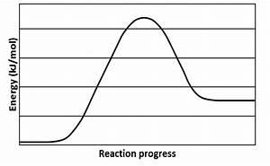 Reaction Coordinate Diagram Endothermic