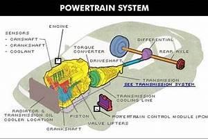 Definition Of A Powertrain Warranty