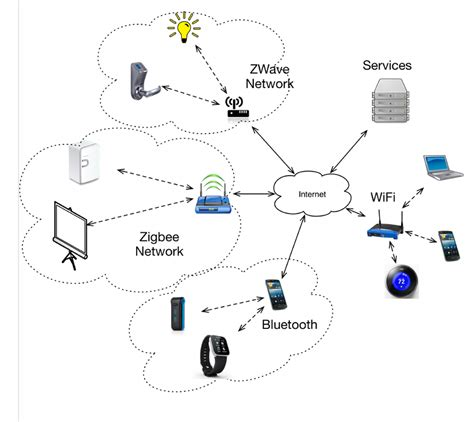 Present State Of Iot Network Architecture Download