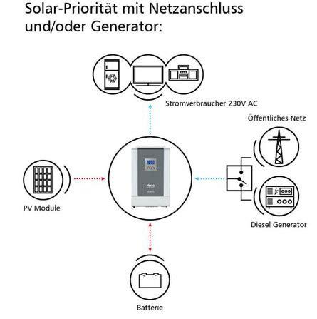 photovoltaikanlage steuer eigenverbrauch photovoltaikanlage steuer eigenverbrauch photovoltaikanlage eigenverbrauch steuererkl rung