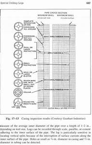 Casing Inspection Logs - Drilling Engineering