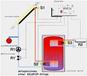 Nachträglicher Einbau Fußbodenheizung Kosten : solarthermie ~ Lizthompson.info Haus und Dekorationen