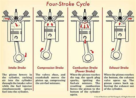 Diagram Of A 4 Stroke Cycle Engine Compression by What Causes A Car To Backfire Automotive Ward