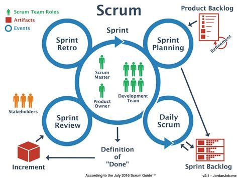 scrum diagram descriptive picture