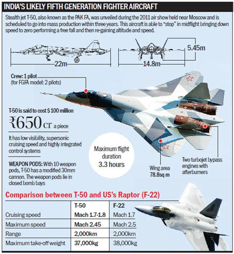 Iaf Halves Its Demand For Russian Fighter Jets